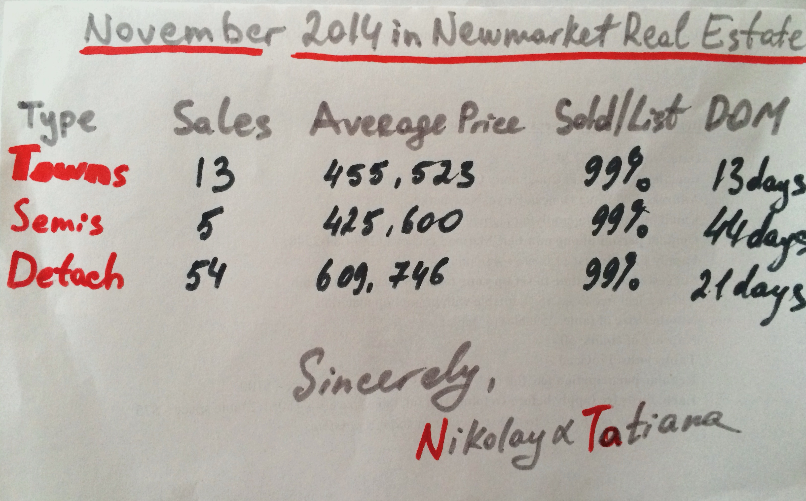 Newmarket Real Estate in numbers for November 2014