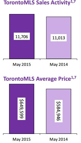 Toronto Real Estate Market Updates May 2015