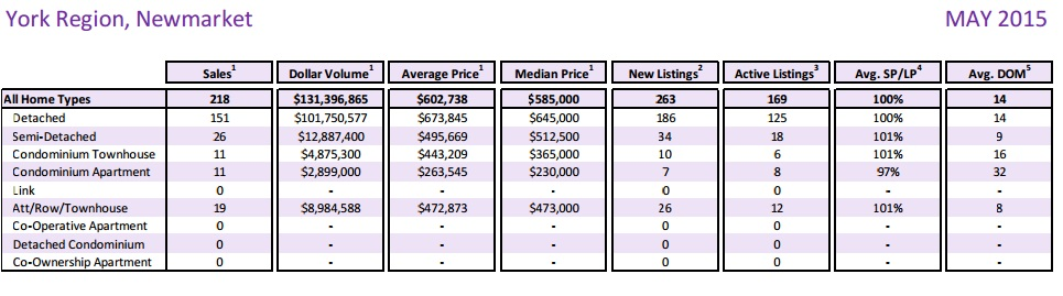 Newmarket Real Estate Statistics May 2015